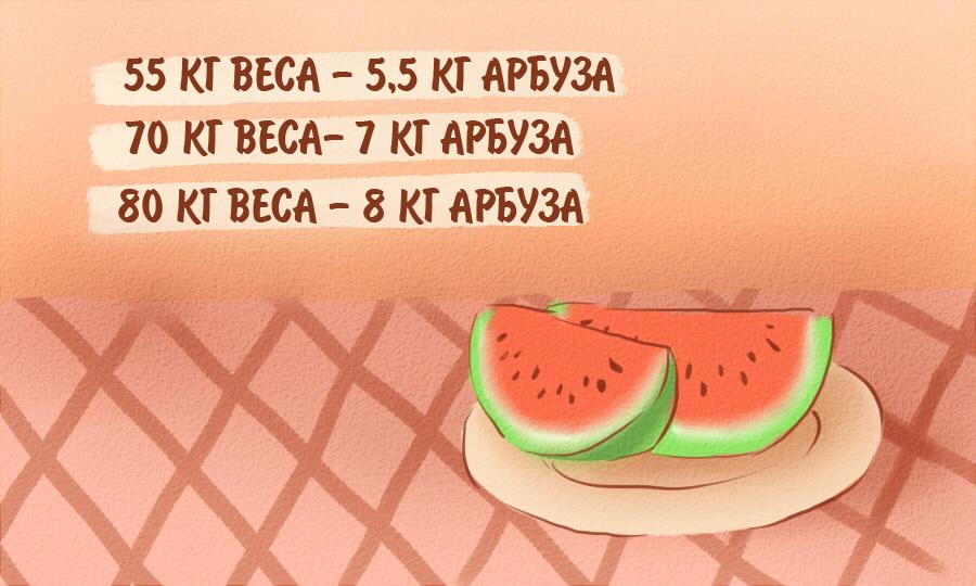 Арбузная Диета Кто Сколько Сбросил. Арбузная диета - минус 10 кг за неделю: результаты, плюсы и минусы, отзывы
